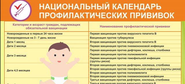 """Разбираемся с """"Национальным календарем профилактических прививок и прививок по эпидемическим показаниям"""" для детей"""